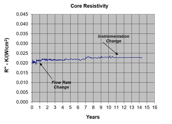 Core resistivity