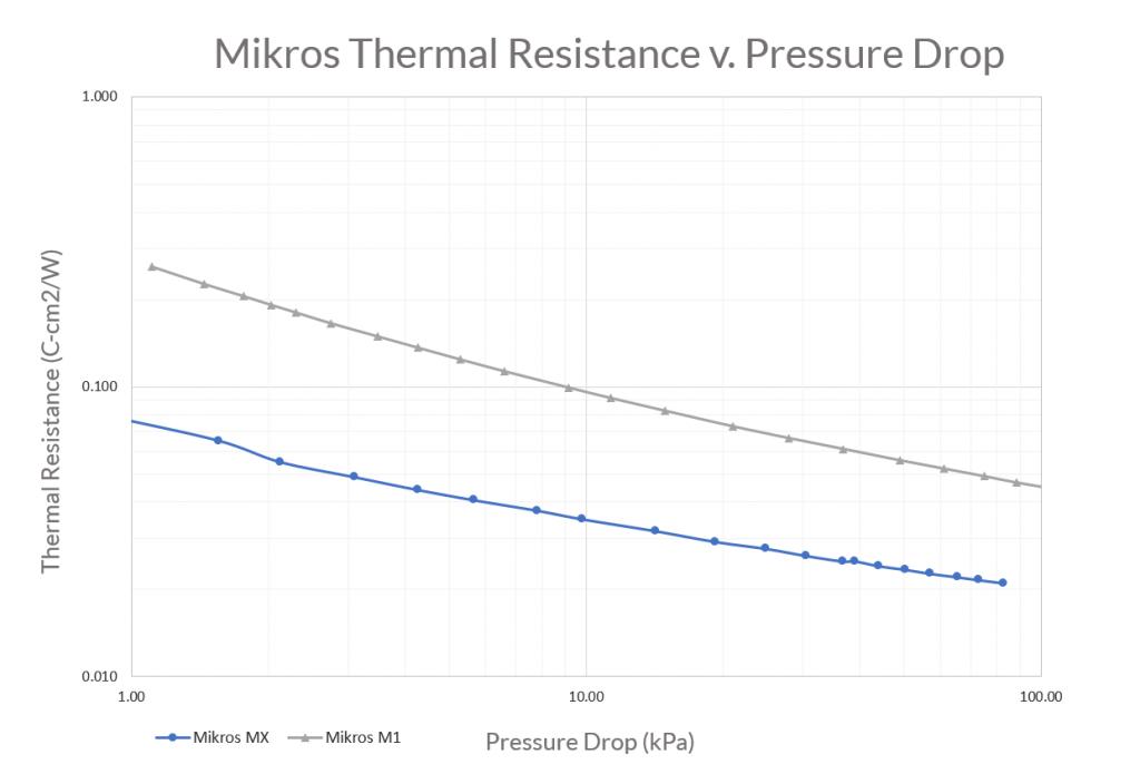 Resistance versus pressure drop